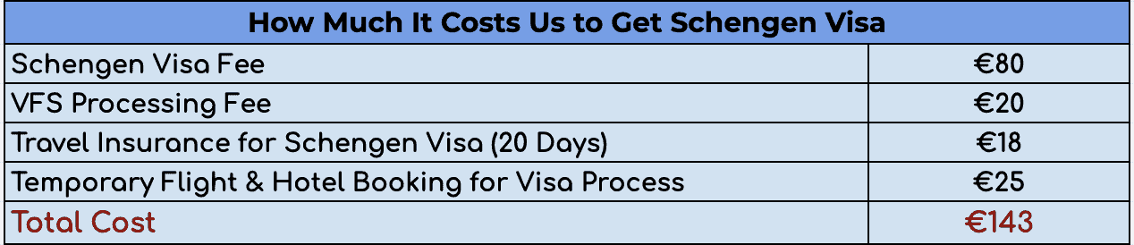 Cost of Schengen Short Stay visa
