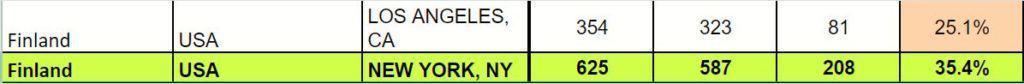 Finland visa stats, New York