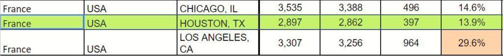 France Schengen visa statistics, Houston