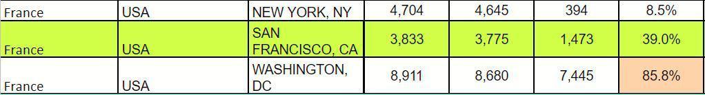 France Schengen Visa Statistics, San Francisco