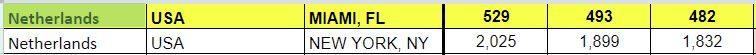 Netherlands Schengen visa states, Miami