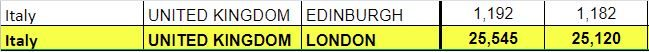 Italy Schengen visa stats, London