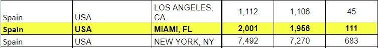 Spain Schengen visa Miami statistics