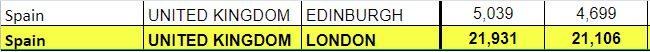Spain Schengen visa stats, London