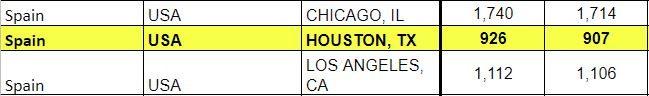 Spain Schengen Visa Houston Statistics