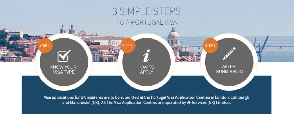 Portugal Schengen visa appointment from London