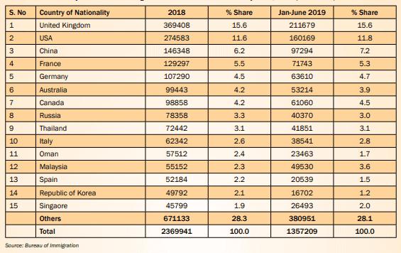 India eVisa Statistics