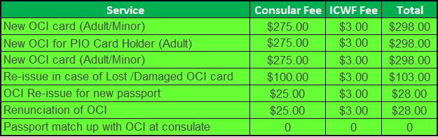 OCI Card Fees