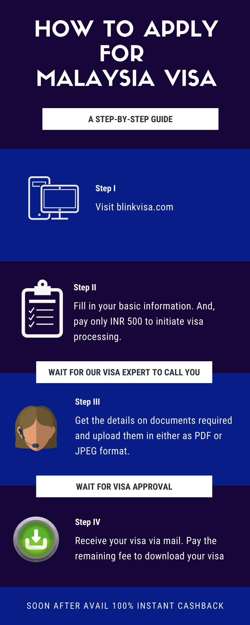 Steps to apply for Malaysia visa