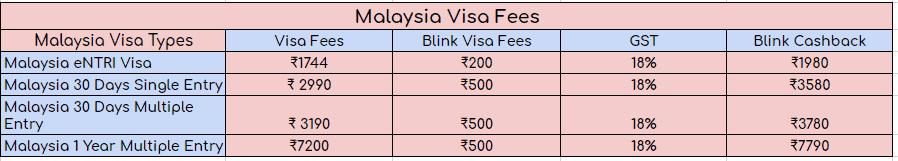 Malaysia Visa Fee Breakup