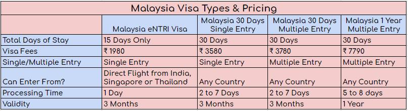 Malayisa Visa Types